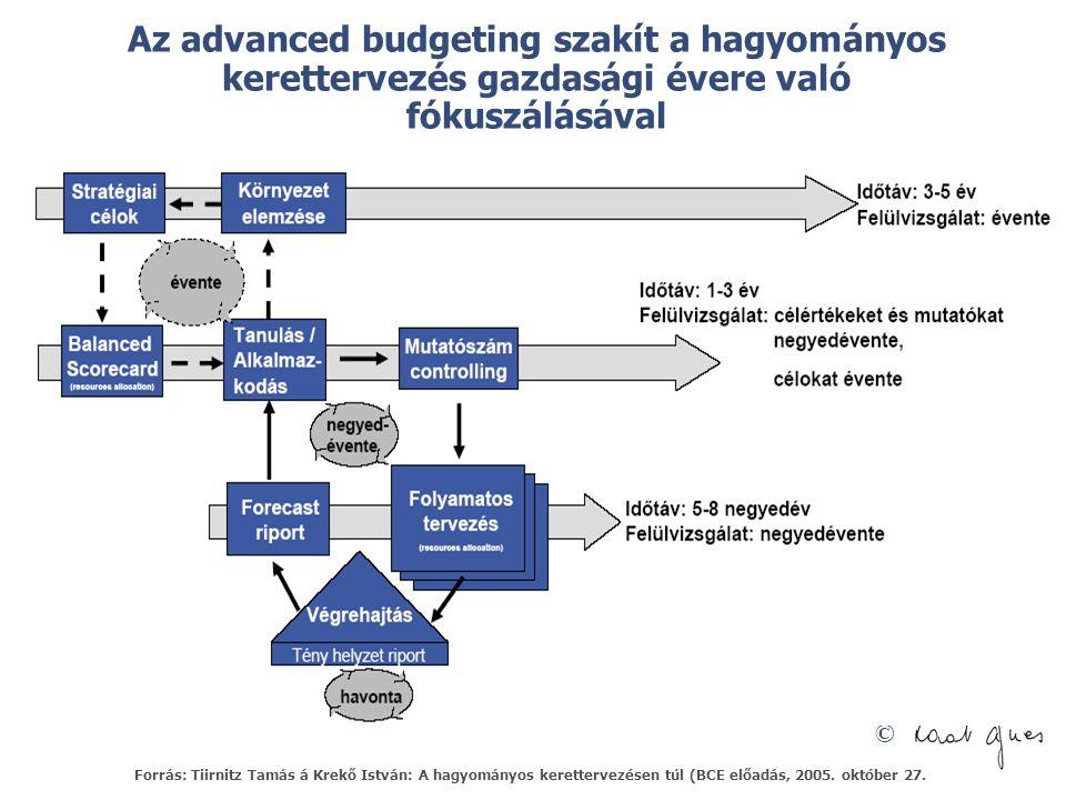 Az advanced budgeting szakít a hagyományos kerettervezés gazdasági évere való fókuszálásával