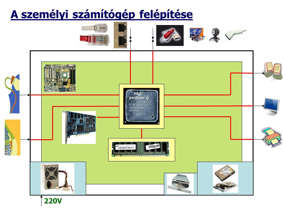 A személyi számítógép felépítése