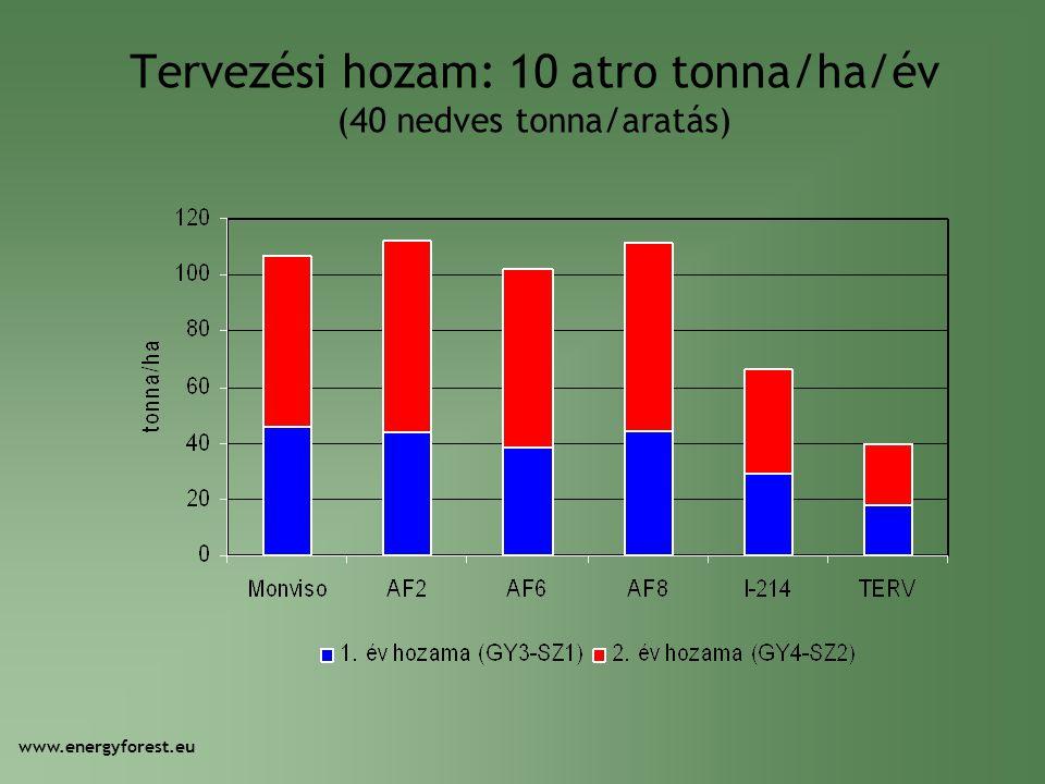 Tervezési hozam: 10 atro tonna/ha/év (40 nedves tonna/aratás)