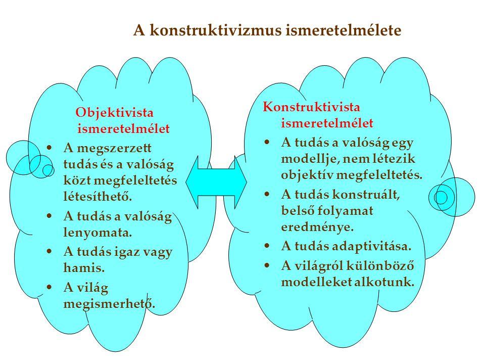 Objektivista ismeretelmélet