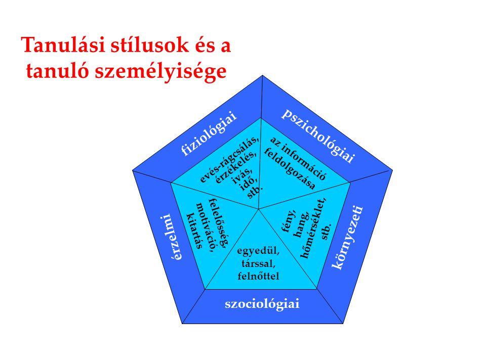 Tanulási stílusok és a tanuló személyisége