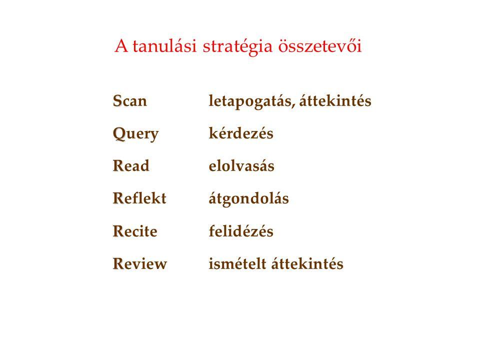 A tanulási stratégia összetevői