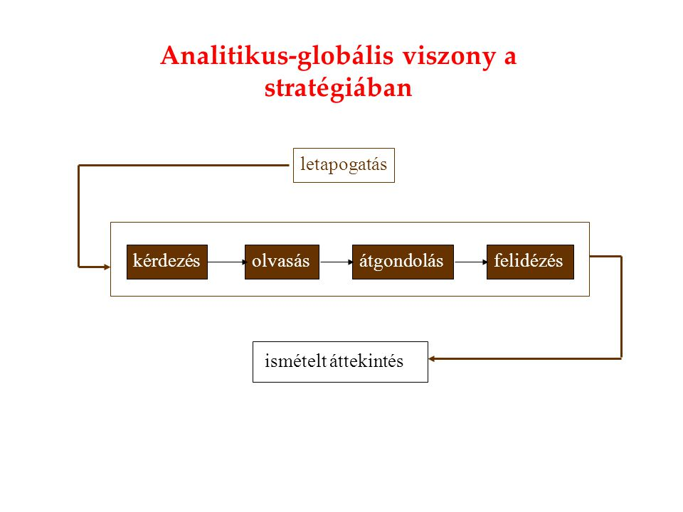Analitikus-globális viszony a stratégiában