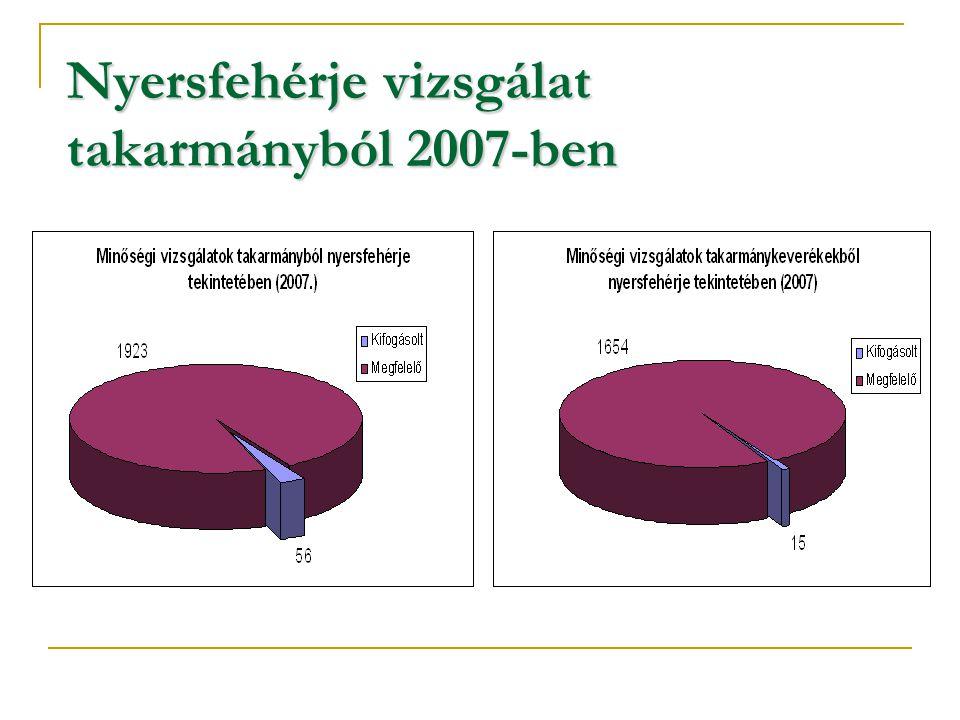 Nyersfehérje vizsgálat takarmányból 2007-ben