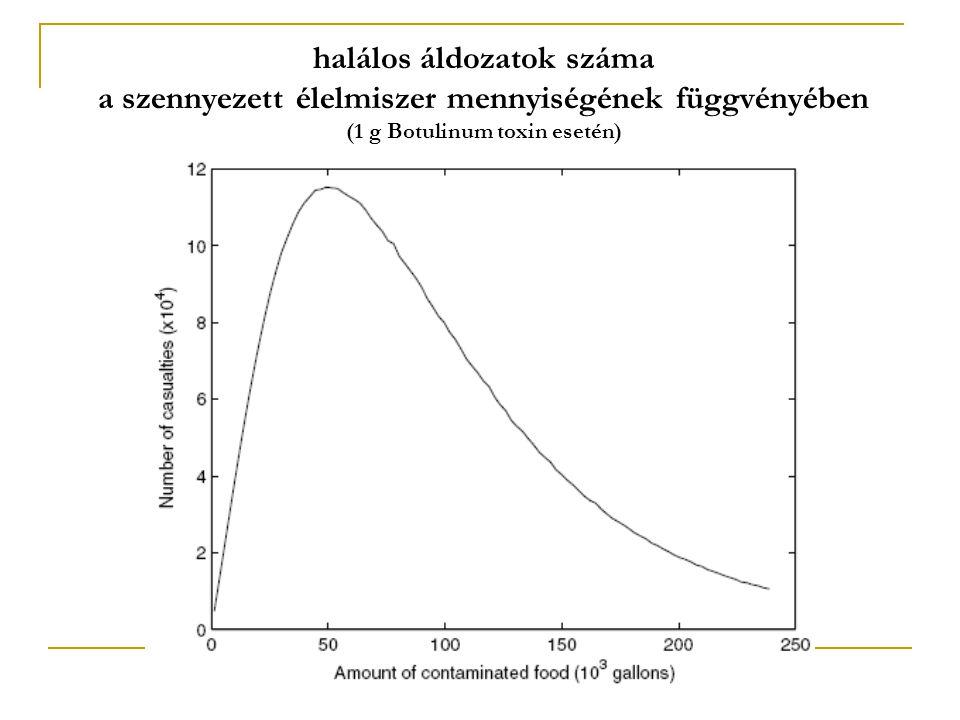 halálos áldozatok száma a szennyezett élelmiszer mennyiségének függvényében (1 g Botulinum toxin esetén)