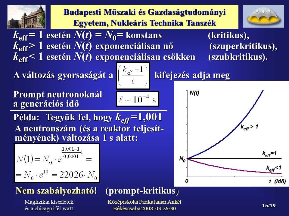 Középiskolai Fizikatanári Ankét