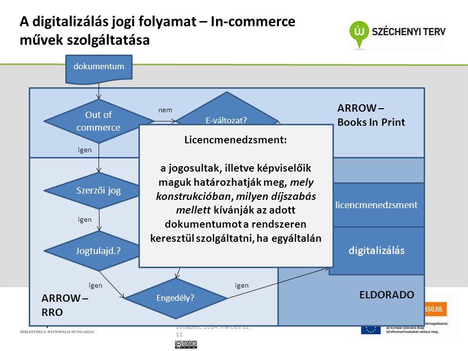 A digitalizálás jogi folyamat – In-commerce művek szolgáltatása