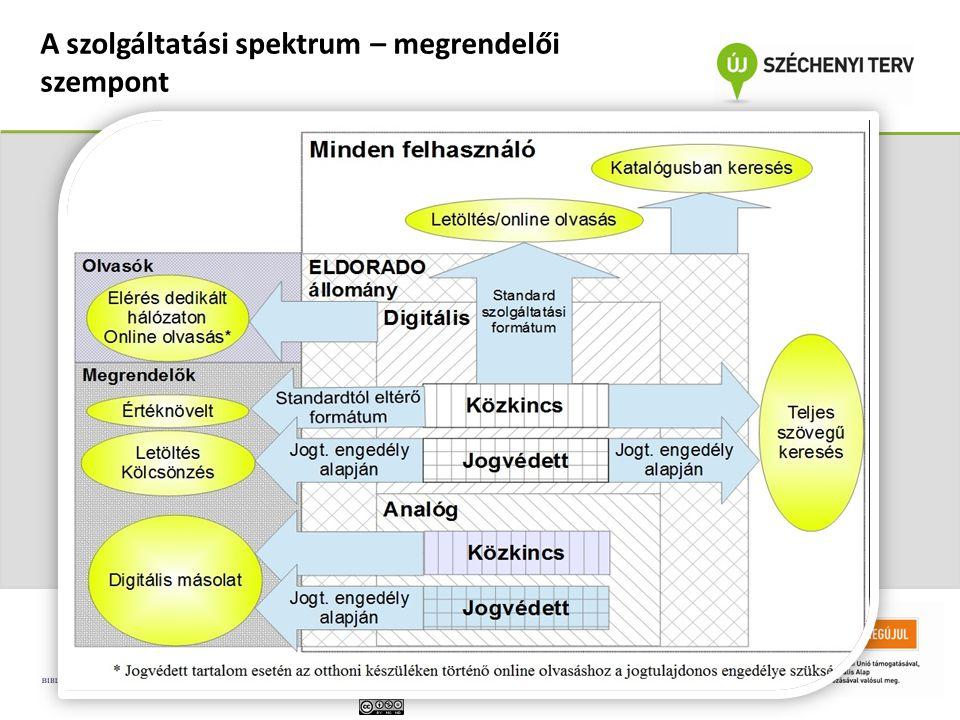 A szolgáltatási spektrum – megrendelői szempont