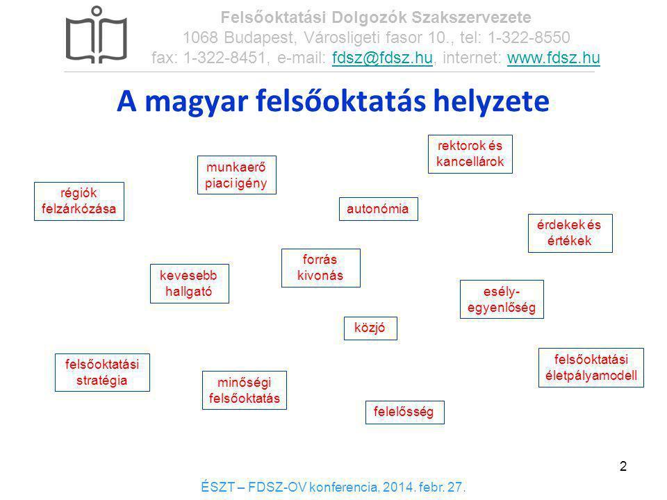 A magyar felsőoktatás helyzete