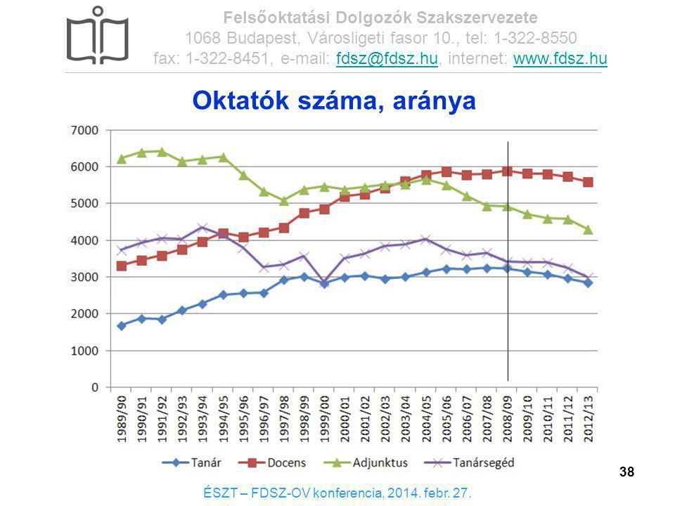 Oktatók száma, aránya Felsőoktatási Dolgozók Szakszervezete
