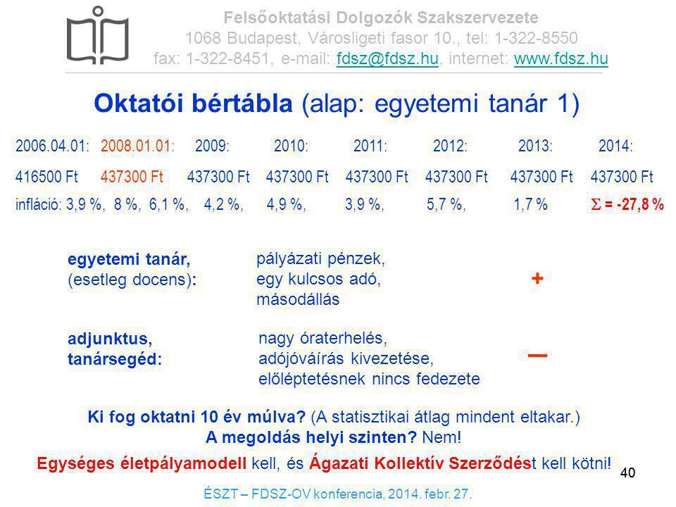 _ Oktatói bértábla (alap: egyetemi tanár 1) +