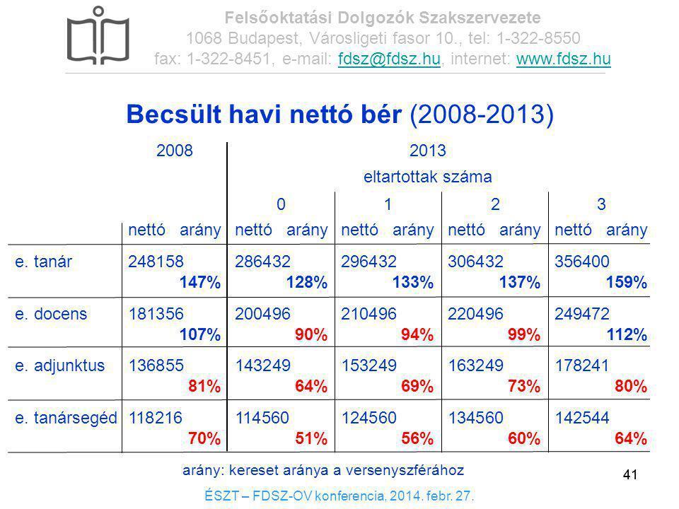 Becsült havi nettó bér (2008-2013)