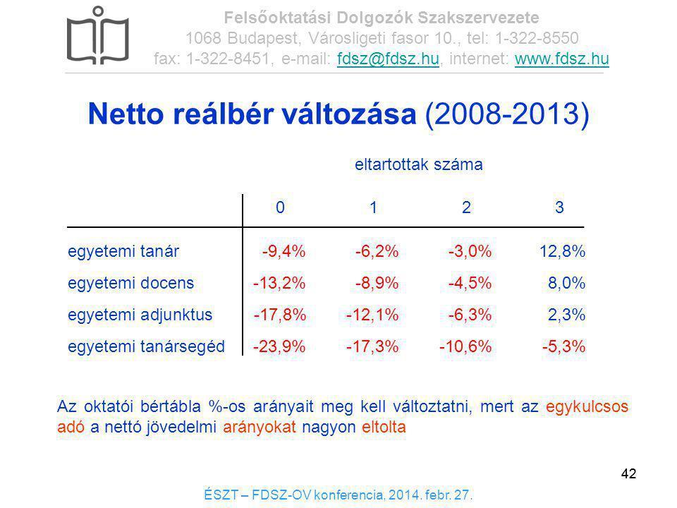 Netto reálbér változása (2008-2013)