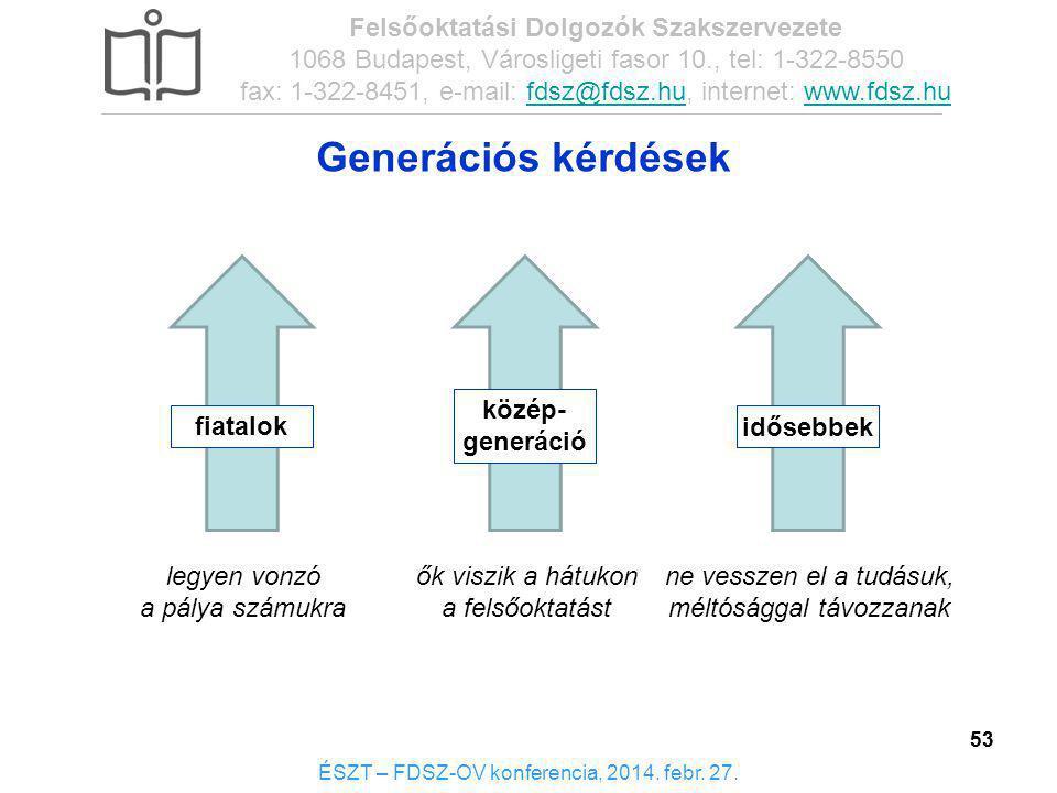 Generációs kérdések Felsőoktatási Dolgozók Szakszervezete