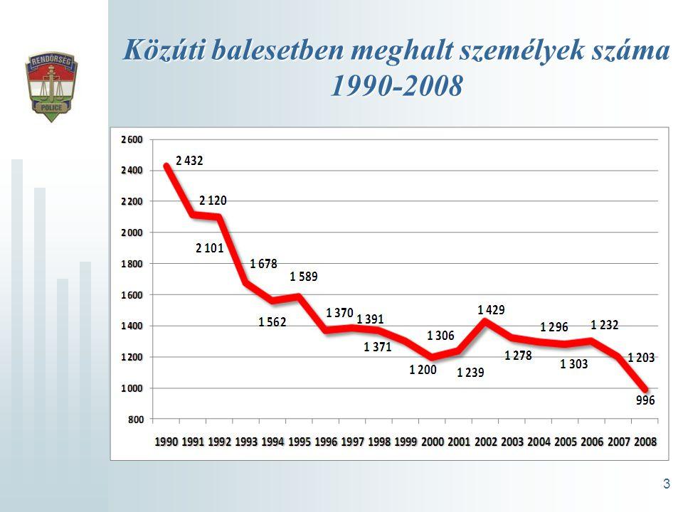 Közúti balesetben meghalt személyek száma 1990-2008