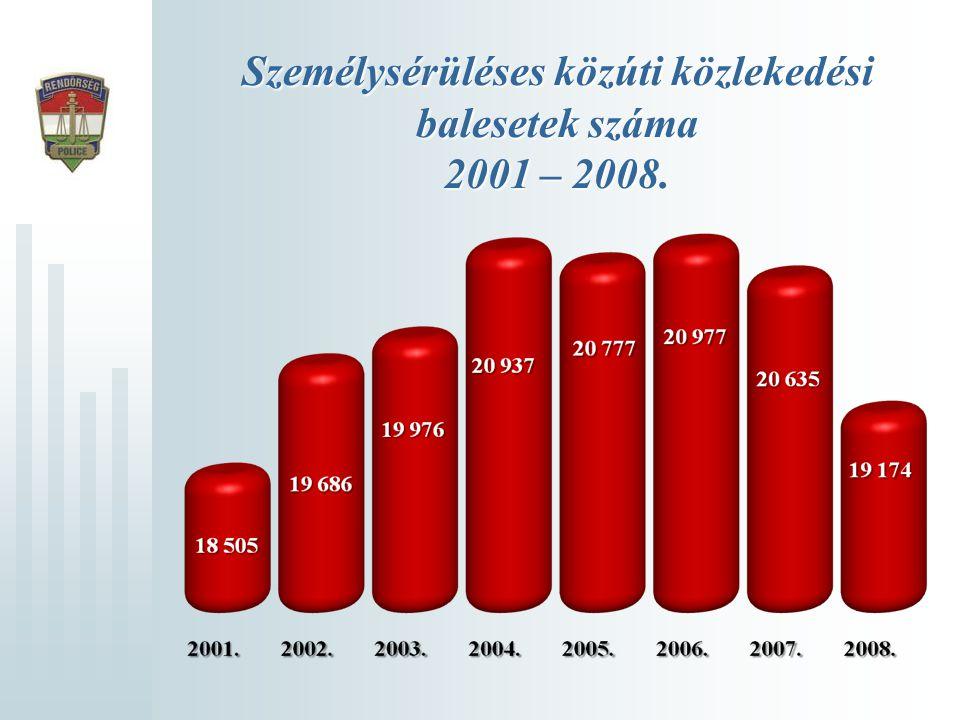 Személysérüléses közúti közlekedési balesetek száma 2001 – 2008.