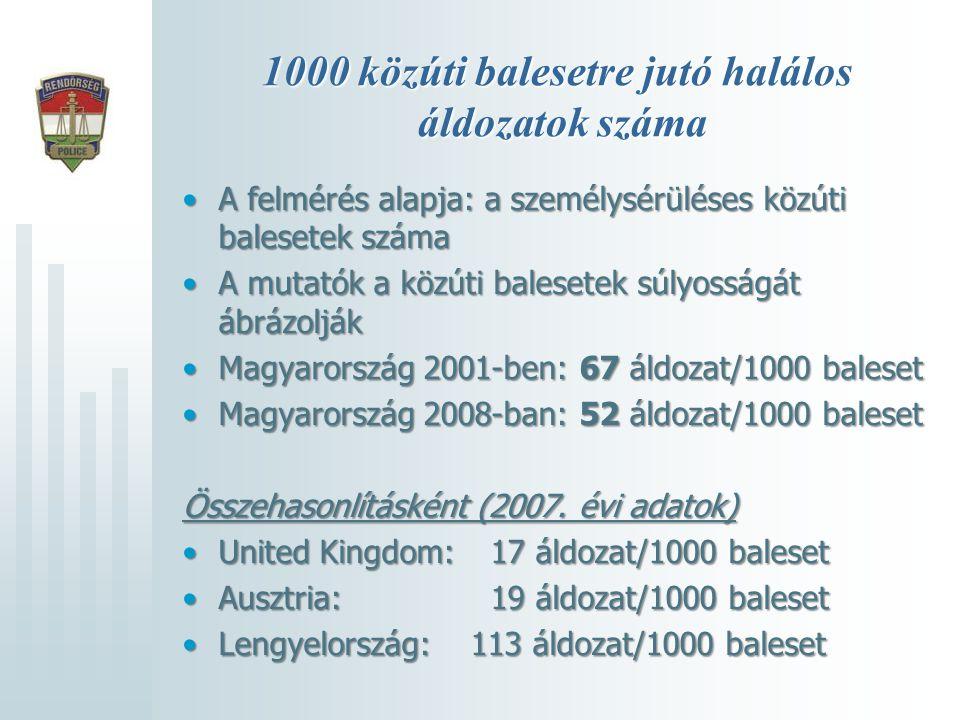 1000 közúti balesetre jutó halálos áldozatok száma