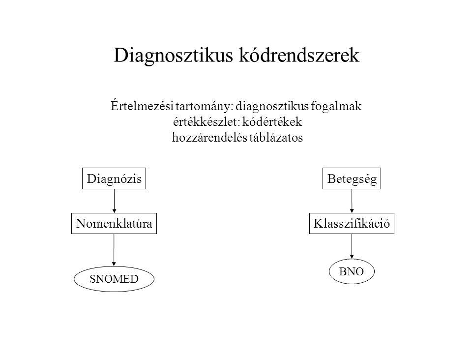 Diagnosztikus kódrendszerek