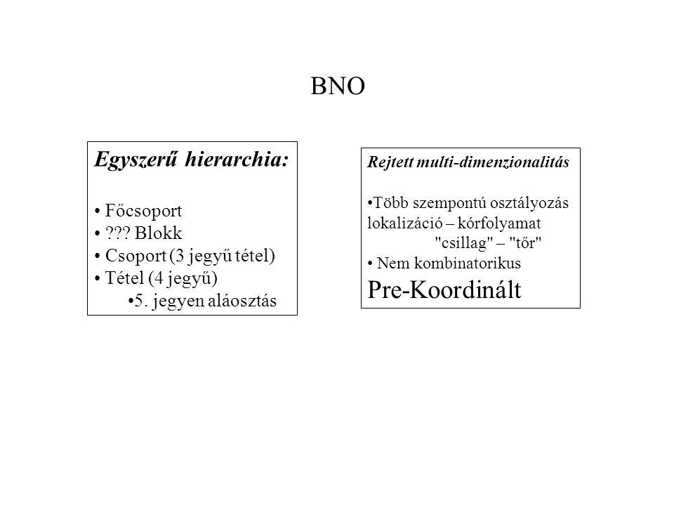 BNO Pre-Koordinált Egyszerű hierarchia: Főcsoport Blokk