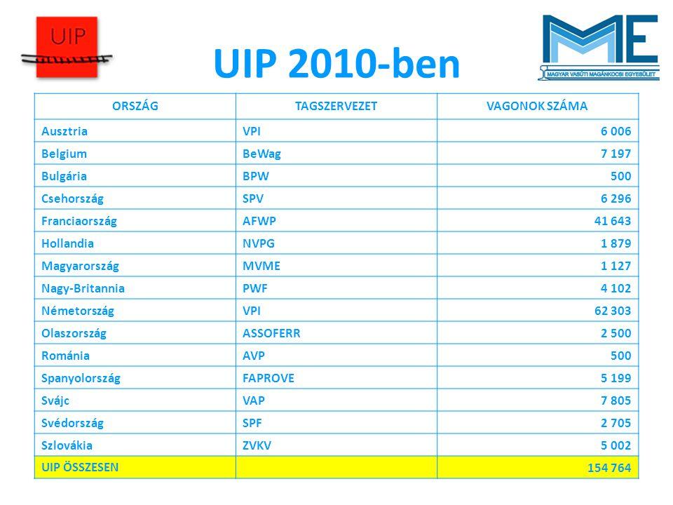 UIP 2010-ben ORSZÁG TAGSZERVEZET VAGONOK SZÁMA Ausztria VPI 6 006