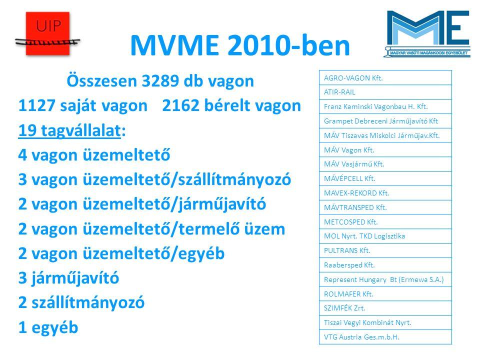 MVME 2010-ben Összesen 3289 db vagon