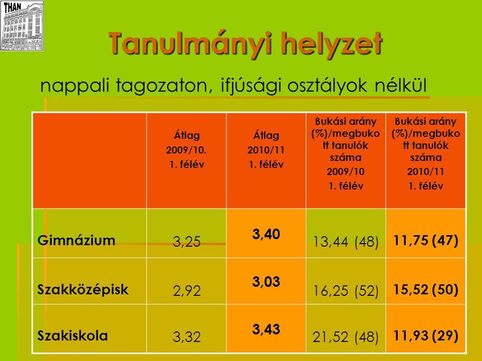 Bukási arány (%)/megbukott tanulók száma