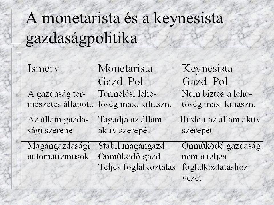 A monetarista és a keynesista gazdaságpolitika