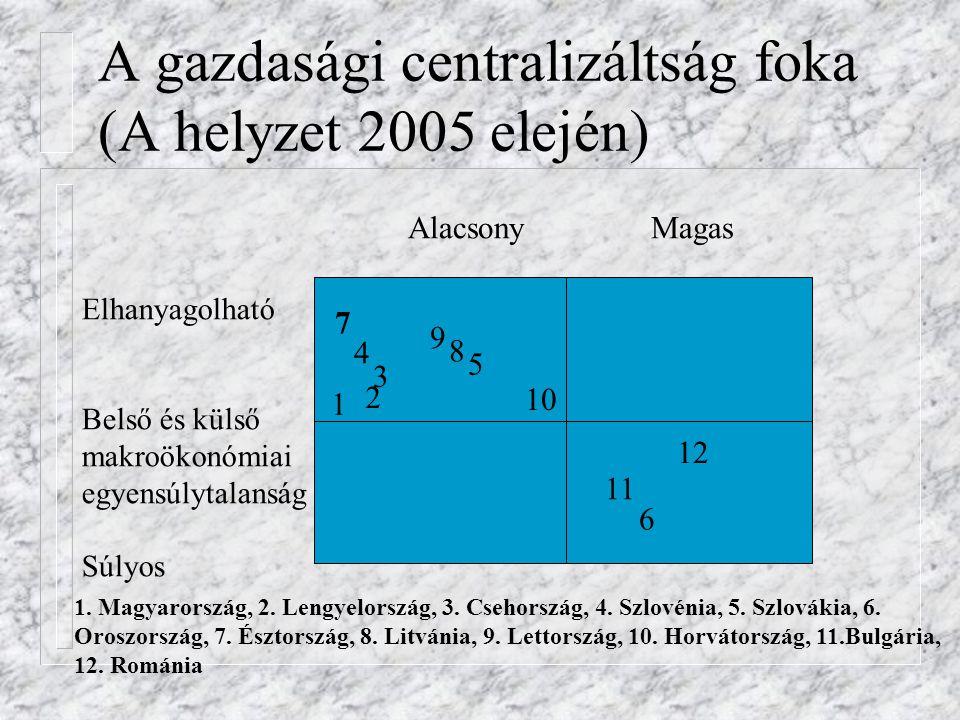 A gazdasági centralizáltság foka (A helyzet 2005 elején)