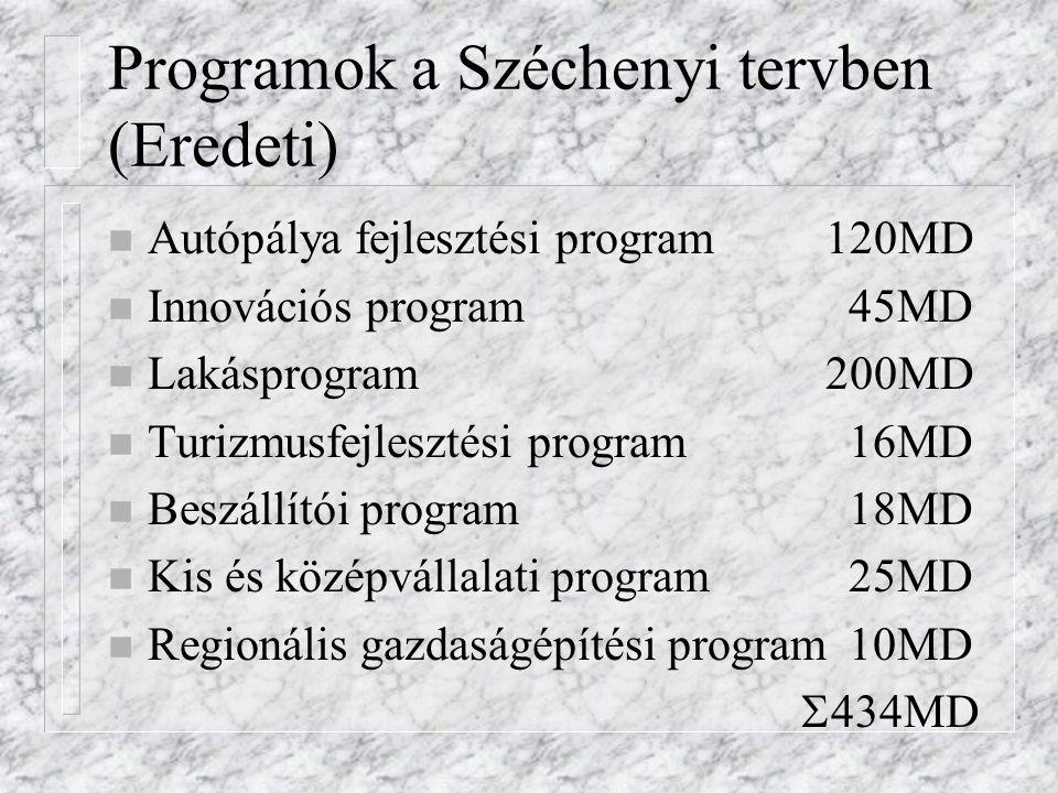 Programok a Széchenyi tervben (Eredeti)