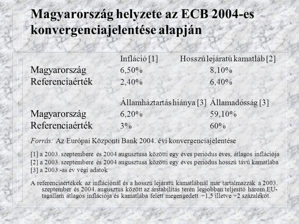 Magyarország helyzete az ECB 2004-es konvergenciajelentése alapján