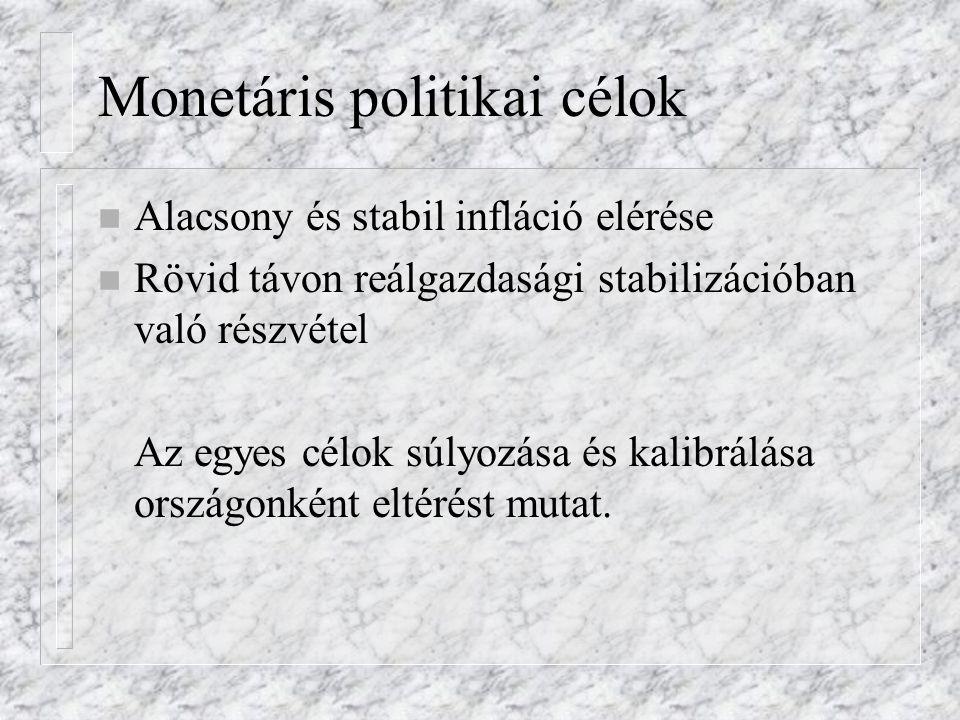 Monetáris politikai célok