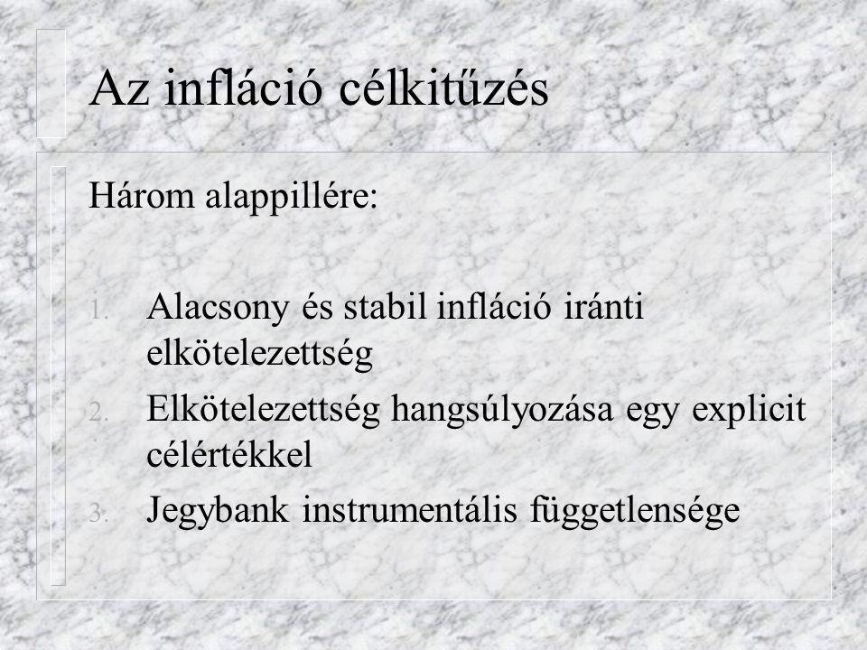 Az infláció célkitűzés