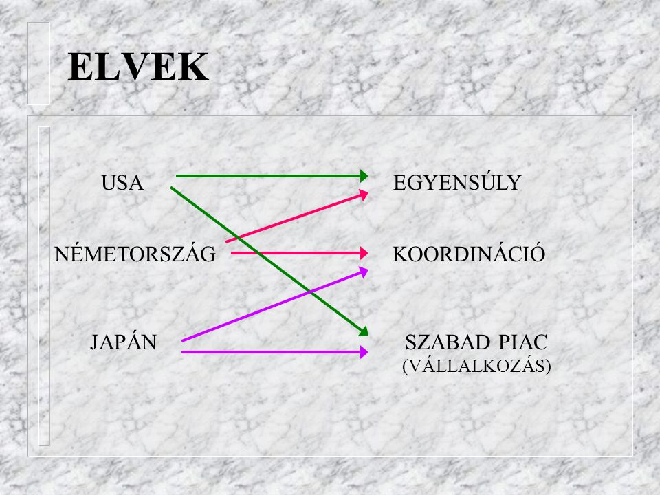 ELVEK USA EGYENSÚLY NÉMETORSZÁG KOORDINÁCIÓ JAPÁN SZABAD PIAC