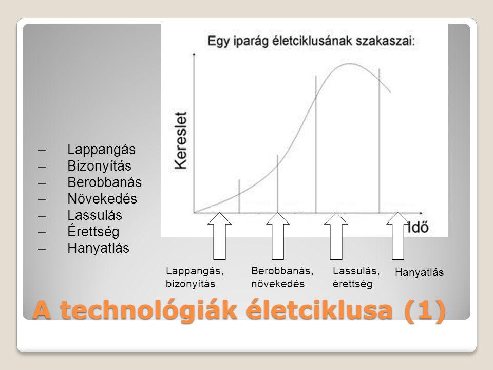 A technológiák életciklusa (1)