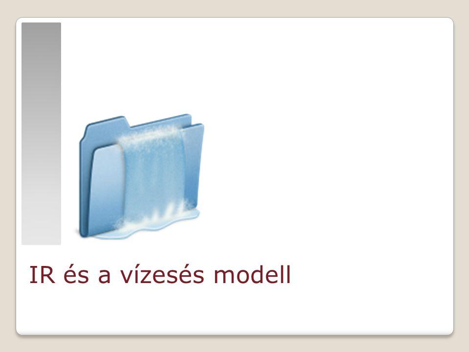 http://findicons.com IR és a vízesés modell