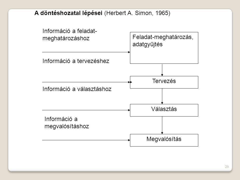 A döntéshozatal lépései (Herbert A. Simon, 1965)
