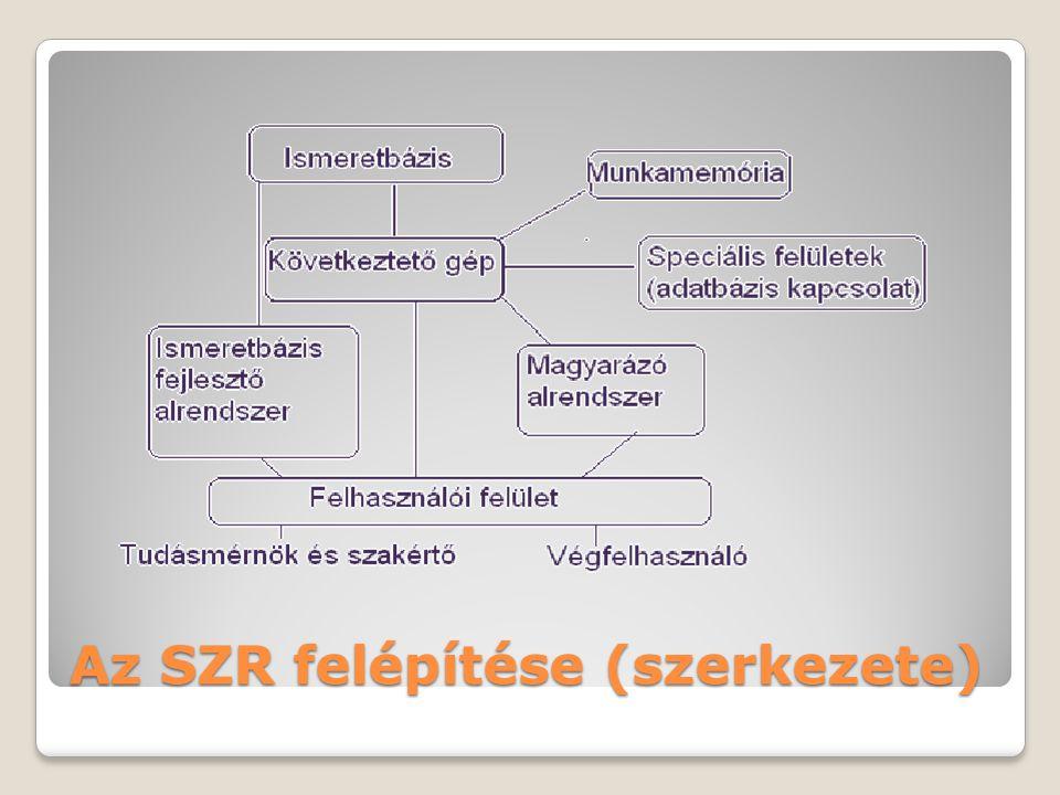 Az SZR felépítése (szerkezete)