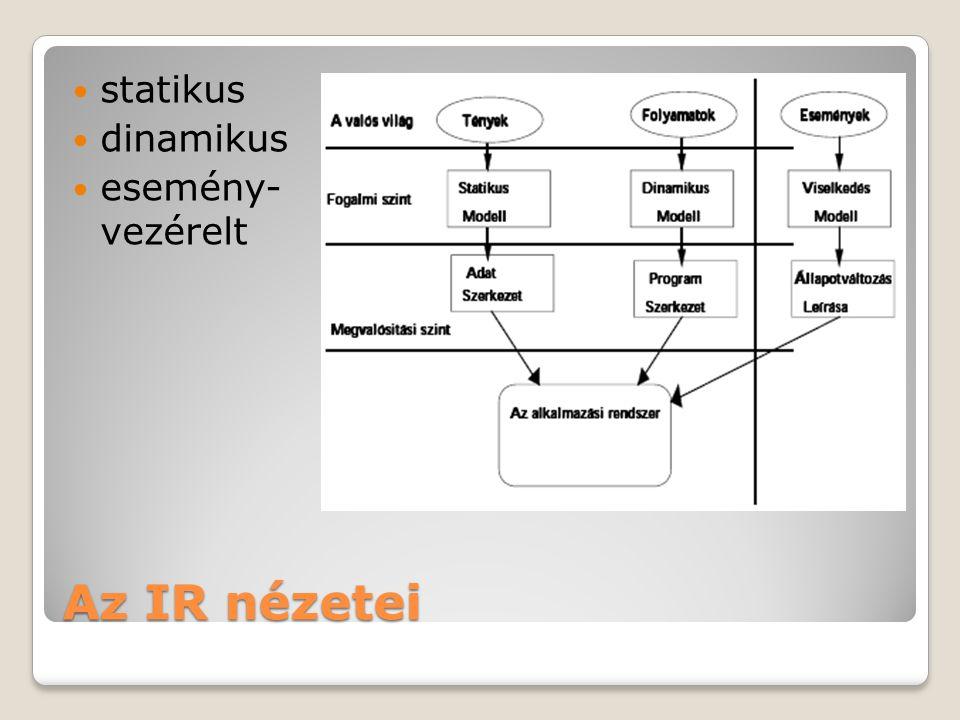 statikus dinamikus esemény- vezérelt Az IR nézetei