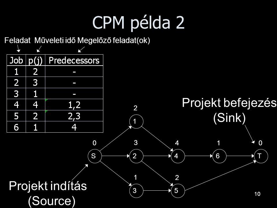 CPM példa 2 Projekt befejezés (Sink) Projekt indítás (Source)