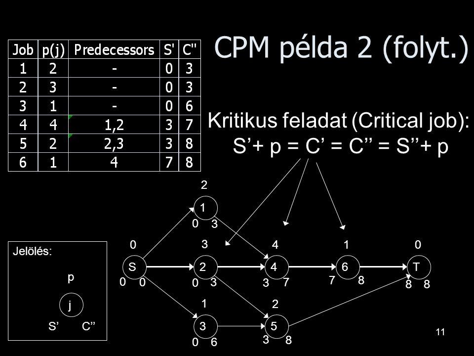CPM példa 2 (folyt.) Kritikus feladat (Critical job):