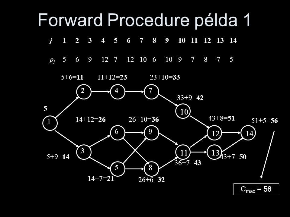 Forward Procedure példa 1