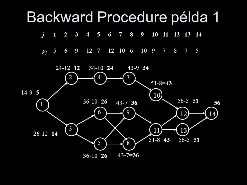 Backward Procedure példa 1