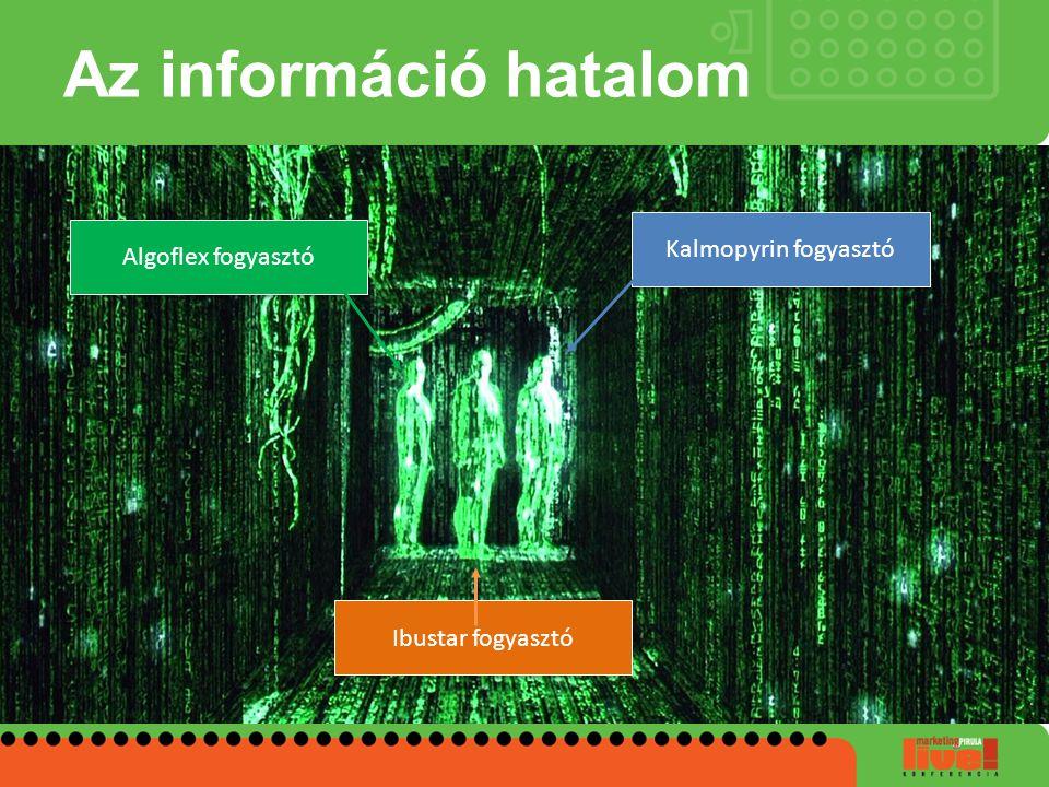 Az információ hatalom Kalmopyrin fogyasztó Algoflex fogyasztó