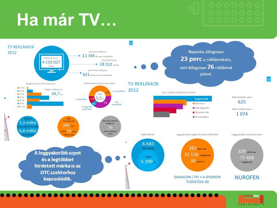 23 perc a reklámnézés, ami átlagosan 76 reklámot jelent.