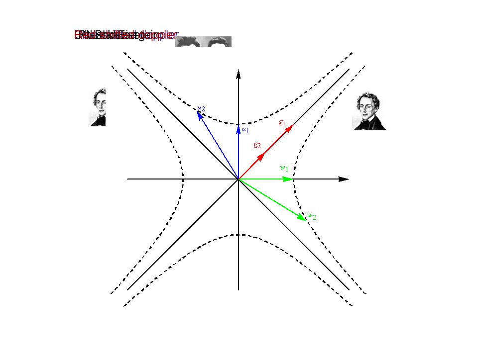 Red shifted doppler Blue shifted doppler Ott-Blanusa Planck-Einstein Landsberg