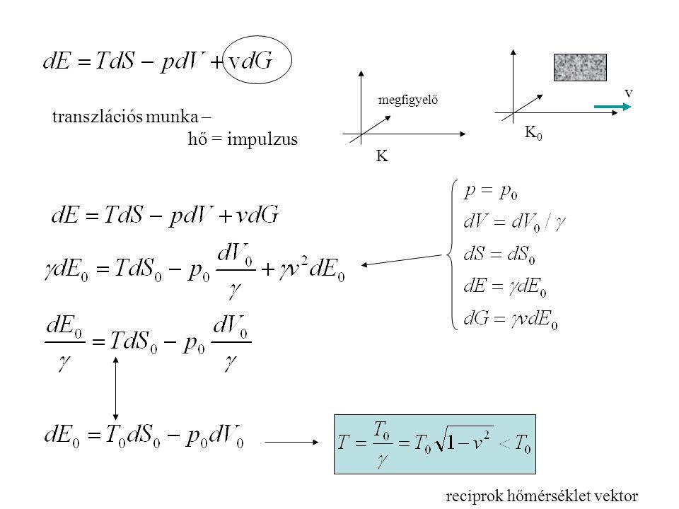 transzlációs munka – hő = impulzus v K0 K reciprok hőmérséklet vektor