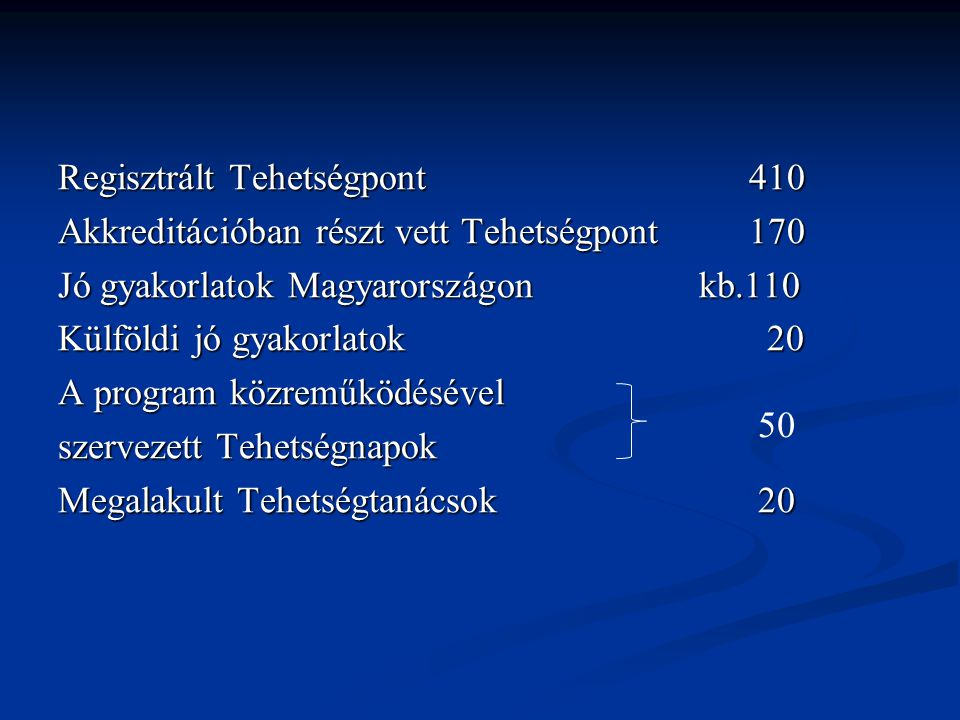 Regisztrált Tehetségpont 410 Akkreditációban részt vett Tehetségpont 170 Jó gyakorlatok Magyarországon kb.110 Külföldi jó gyakorlatok 20 A program közreműködésével szervezett Tehetségnapok Megalakult Tehetségtanácsok 20