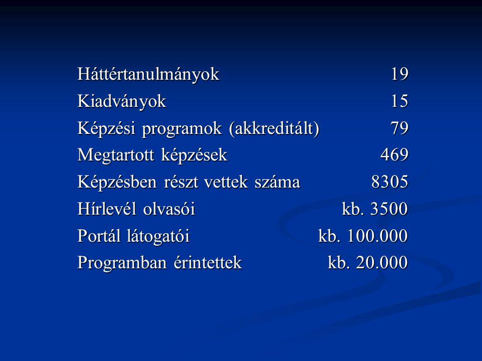 Háttértanulmányok 19 Kiadványok 15 Képzési programok (akkreditált) 79 Megtartott képzések 469 Képzésben részt vettek száma 8305 Hírlevél olvasói kb.