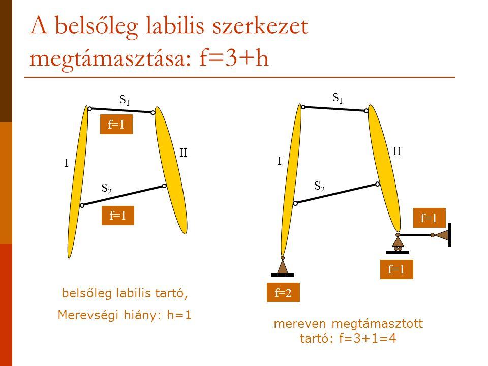 A belsőleg labilis szerkezet megtámasztása: f=3+h