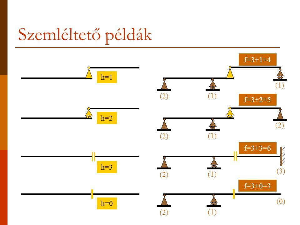 Szemléltető példák f=3+1=4 h=1 (1) (2) (1) f=3+2=5 h=2 (2) (2) (1)